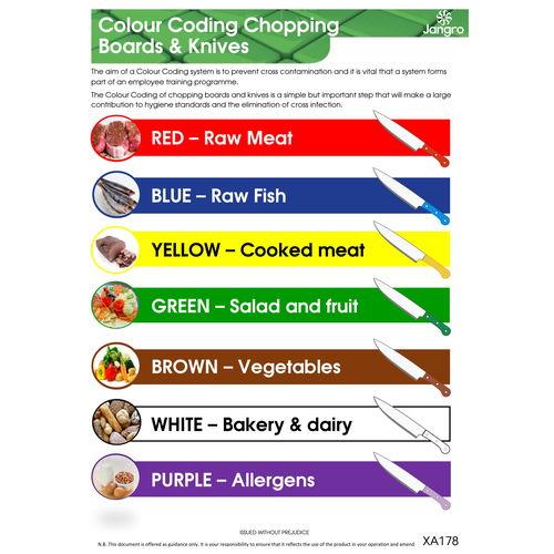 Chopping Board & Knives Wall Chart
